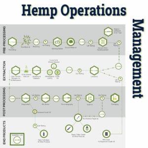Hemp Operations Management
