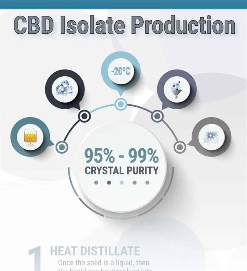 CBD Isolate Process